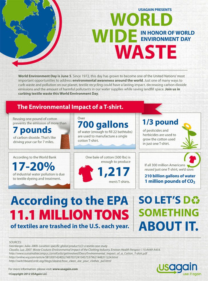 What's the Environmental Impact of a T-shirt?
